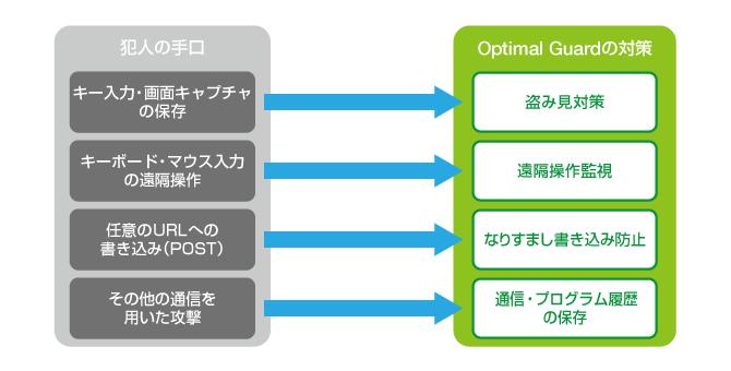 optimal guard image