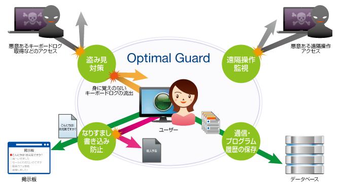 Optimal Guard 概要図