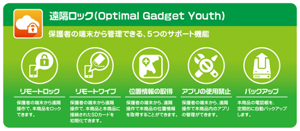 「Optimal Gadget Youth」機能