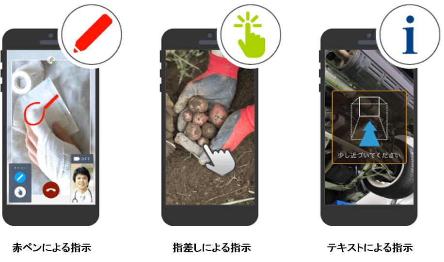 ライブ映像を用いた遠隔作業指示イメージ