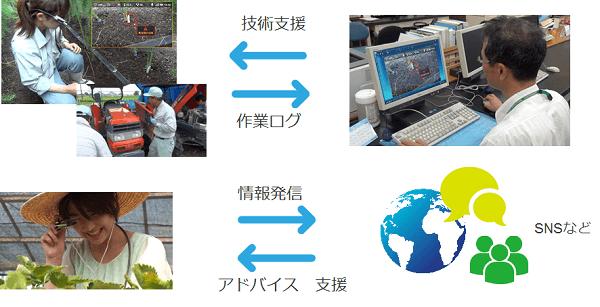 農業ITにおける活用例 画像