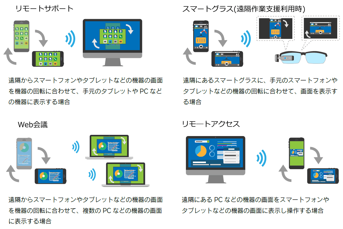 「Smart UI」の活用範囲 イメージ