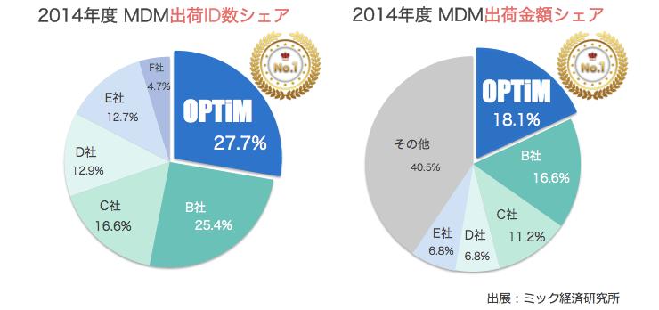 MDM市場シェア1位 image