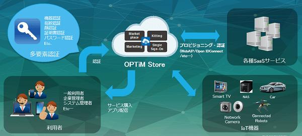 OPTiM Store 画像2