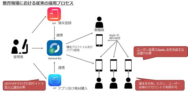 教育現場における従来の運用プロセス画像