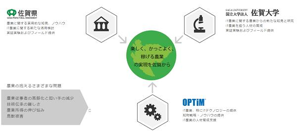 IT農業に関する三者連携協定 イメージ