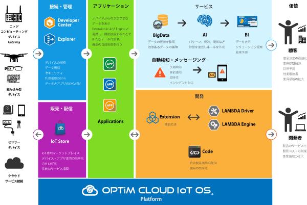 OPTiM Cloud IoT OS イメージ