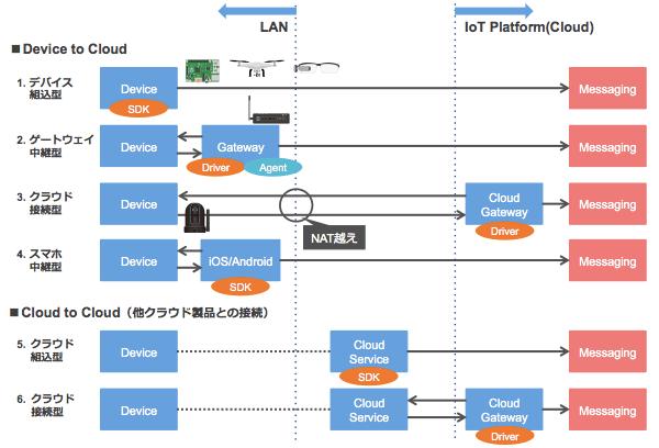 対応デバイスと接続パターン イメージ