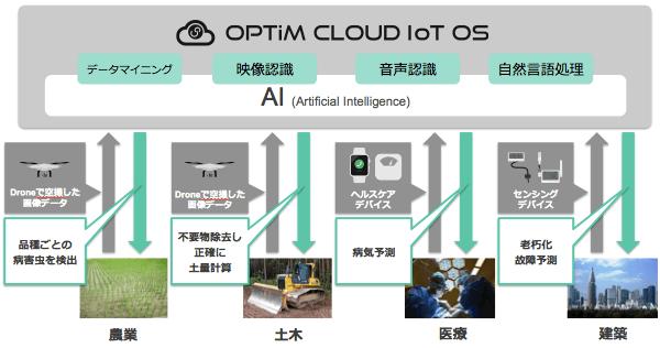 人工知能の手法 イメージ
