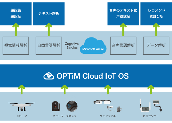 OPTiM Cloud IoT OSがMicrosoft Azureと連携 イメージ