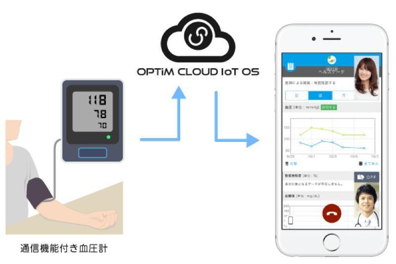 オムロン ヘルスケア機器とOPTiM Cloud IoT OSが連携 イメージ