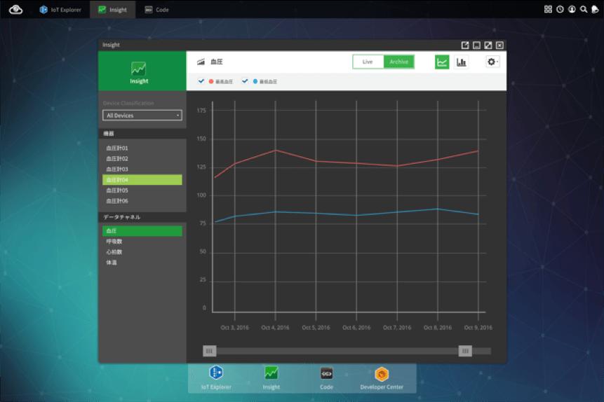 オムロン ヘルスケア機器とOPTiM Cloud IoT OSが連携 イメージ2