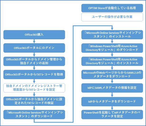 シングルサインオン設定の自動化フロー図 イメージ