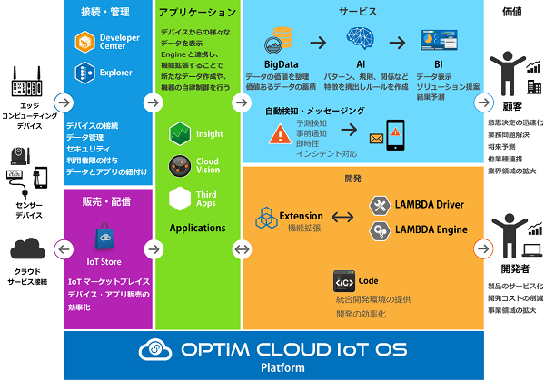 「OPTiM Cloud IoT OS」とは