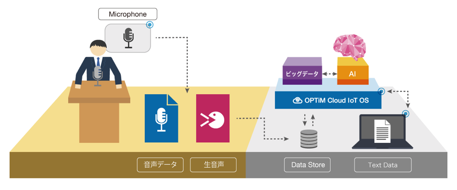AI Voice Analytics Service イメージ図